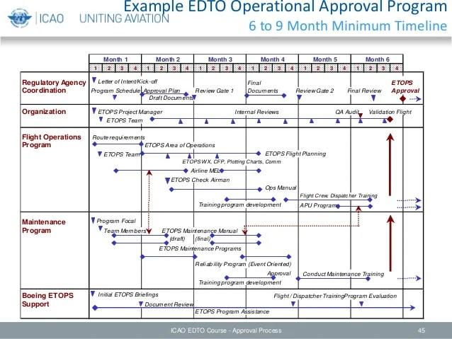 Edto module 3 – approval process