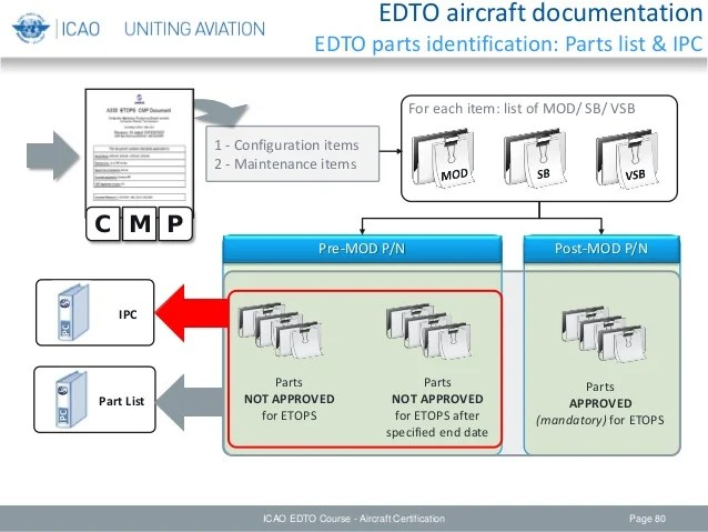 Edto module 4 – aircraft certification considerations