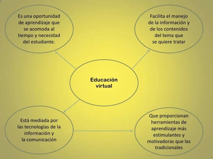 educacin-virtual-6-728.jpg?cb=1296917146