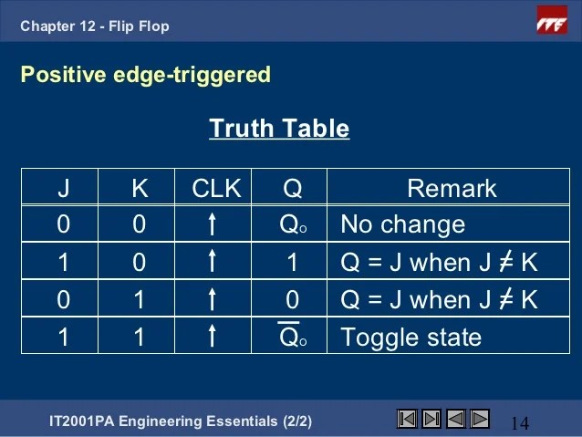 Toggle Table Truth Flop Flip