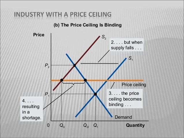 effects of price floor Side effects of price floors a price floor set above the market equilibrium from econ 2001 at ohio state university.