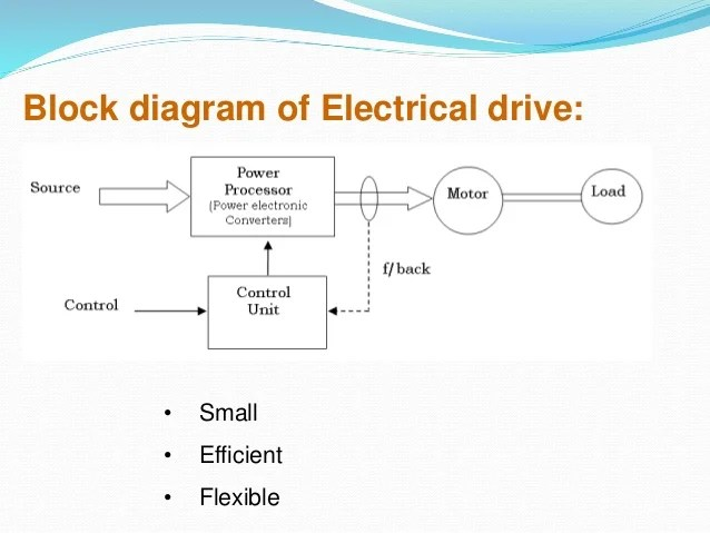 Electrical ac & dc drives ppt