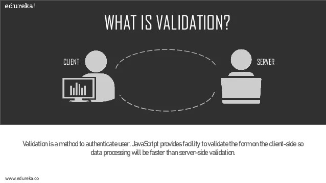 How to perform Email Validation in JavaScript | JavaScript ...