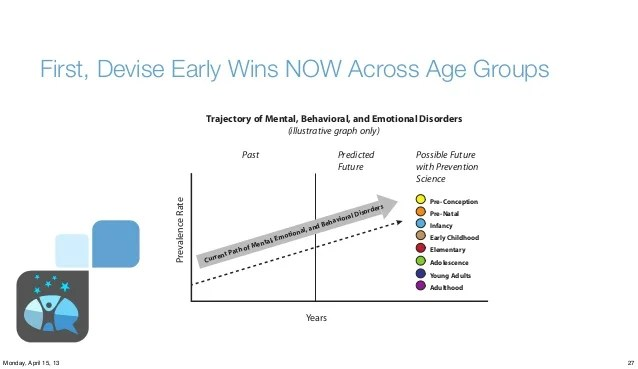 Emotional And Behavioral Disorders Prevalence