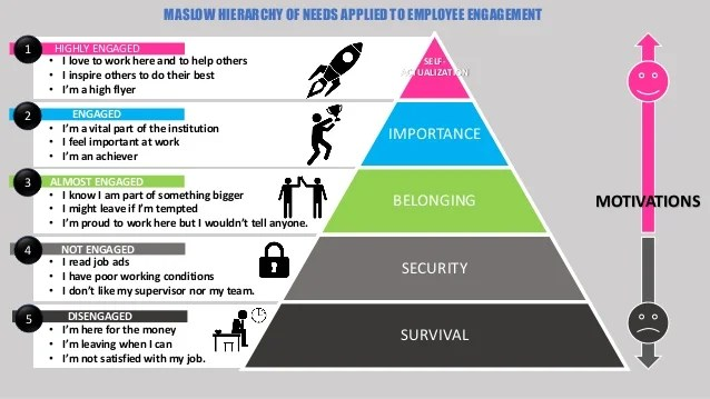 Image result for The Employee Engagement Hierarchy