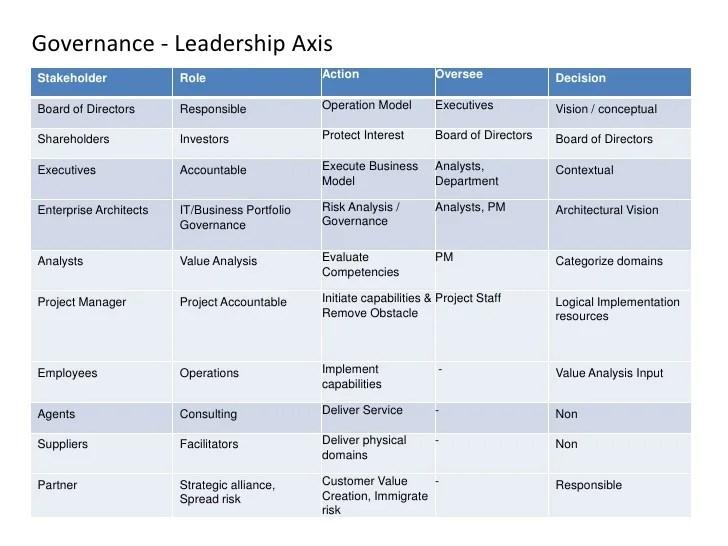 Jpmorgan Chase Org Chart
