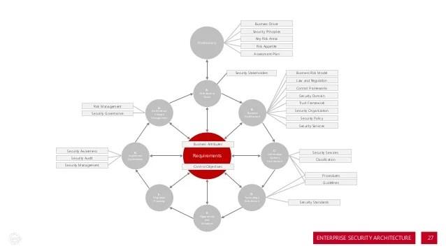 Enterprise Security Definition