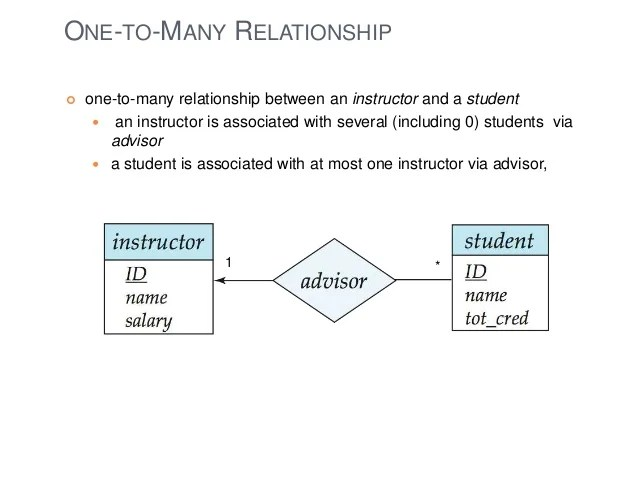 Entity Relationship Diagram