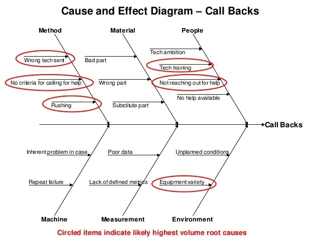 Call back causeandeffect diagramigx Cause