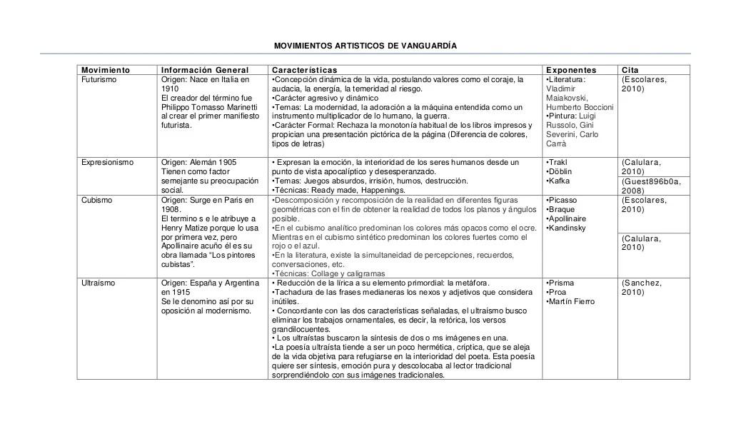 MOVIMIENTOS ARTISTICOS DE VANGUARDÍAMovimiento Información General Características ...