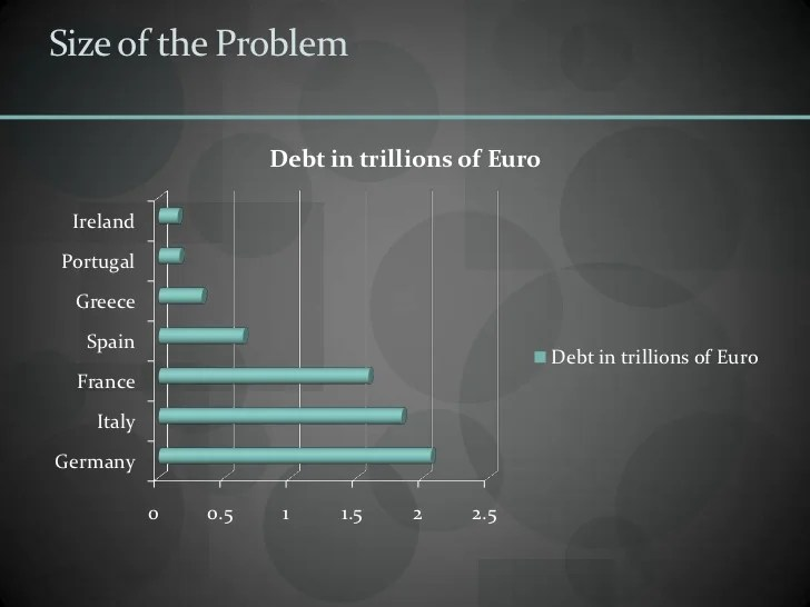 Size of the Problem Debt