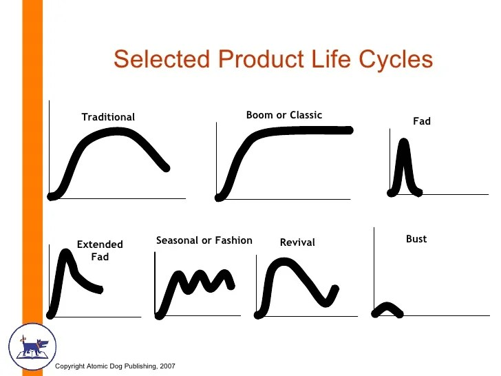 google product life cycle Product life-cycle theory the product life-cycle theory is an economic theory that was developed by raymond vernon in response to the failure of the heckscher-ohlin.