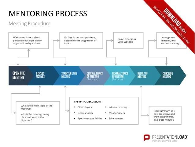 Process Evaluation Template