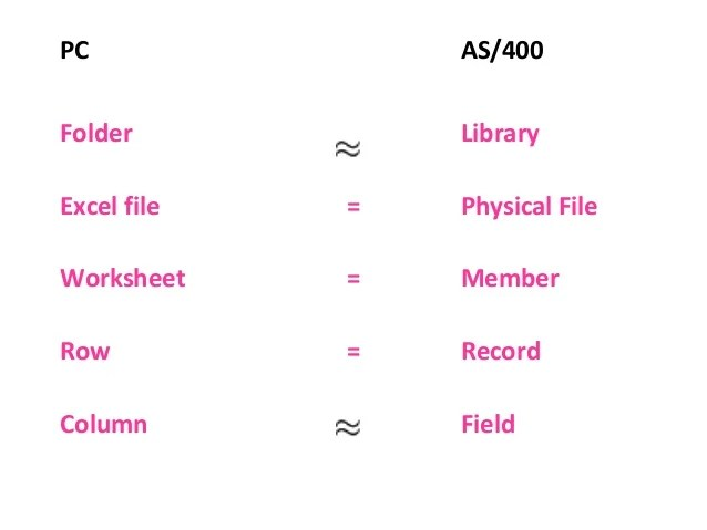 difference between PC file structures and AS400/IBMi