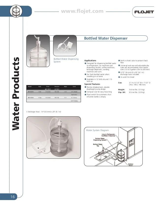Flojet water pump systems for Caravan RV