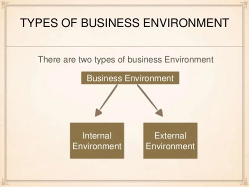 an analysis of the organizations external environment which includes the factors that affect its per An empirical investigation of business factors  environment external environment includes the  business factors in its adoption in organizations.