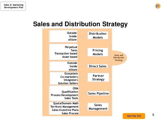 Sales Amp Marketing Development Plan A Template For The CRO