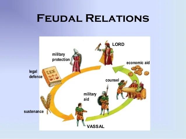 Resultado de imagen de vassalage relationship vassal-lord