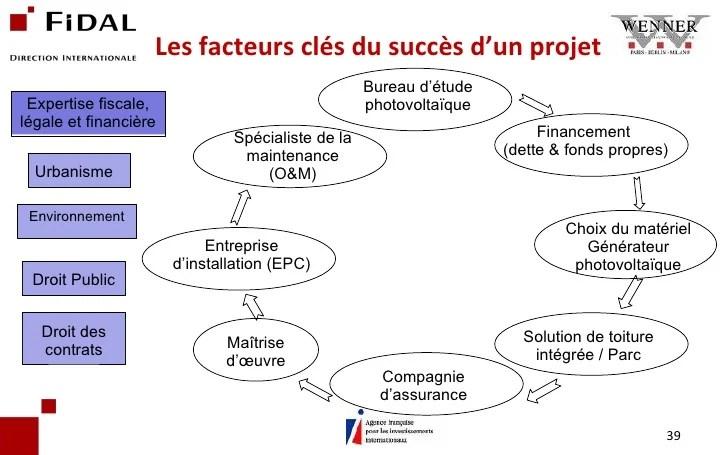 Exemple Du Photovoltaique Etapes Clefs Pour Realiser Les