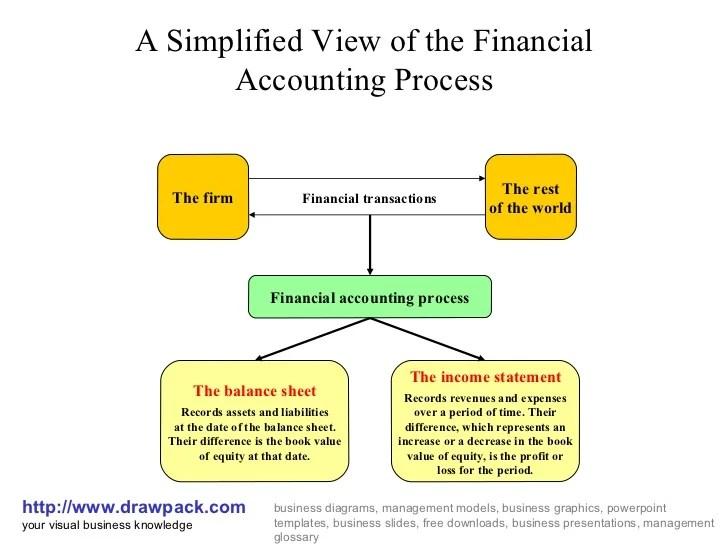 Financial accounting process diagram