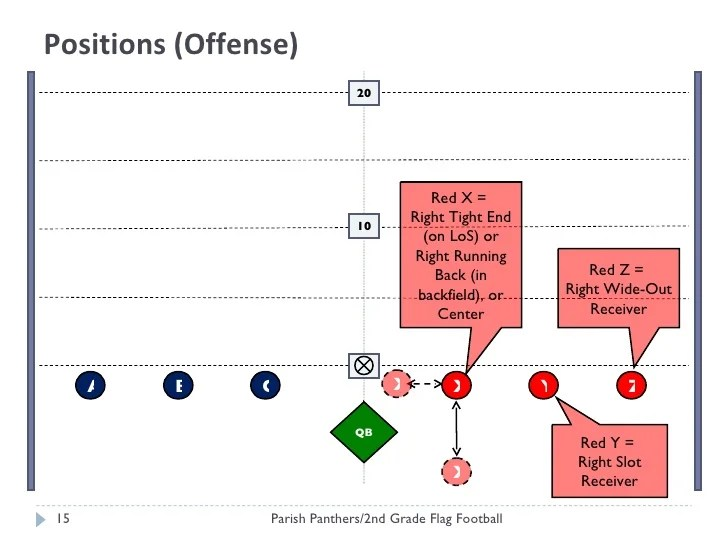 Flag Football Lineup Diagram Example Electrical Wiring Diagram
