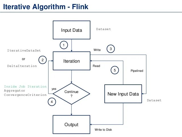 Flink Batch Processing and Iterations
