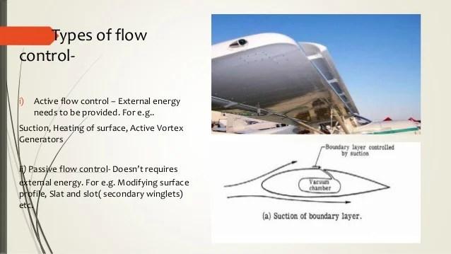 Flow separation control using plasma vortex generators