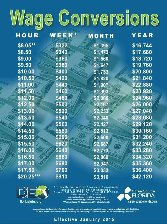 Wage Conversion Hourly Salary Chart
