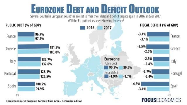 Eurozone Debt and Deficit Outlook 2016 & 2017 (Greece ...