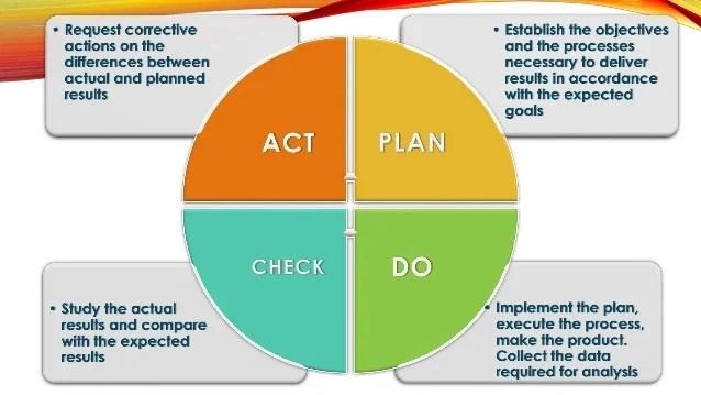 What Methodology Pdca Focus