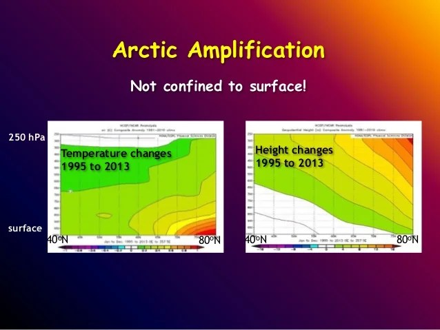 https://i1.wp.com/image.slidesharecdn.com/franciswebinar3-6-15-150306114710-conversion-gate01/95/iclr-friday-forum-rapid-arctic-warming-and-extreme-weather-events-in-midlatitudes-are-they-connected-march-2015-15-638.jpg