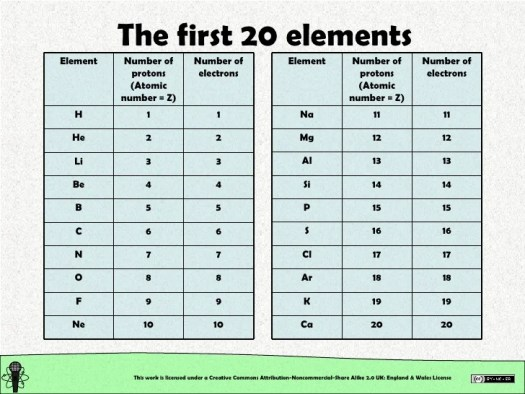 First 20 elements of the periodic table with atomic number and mass top 20 elements on the periodic table diagrams science urtaz Gallery