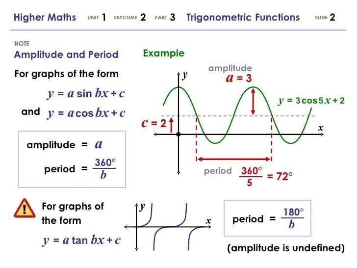 Wave Period Equation Sine