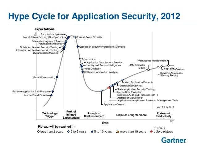 Gartner Application Security
