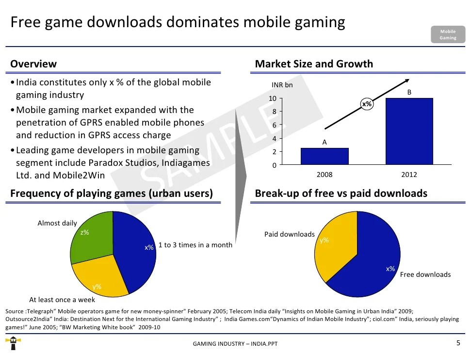 Gaming Industry India Sample