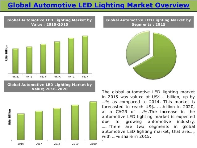 global automotive glass market trends opportunities Technology-driven trends will revolutionize how industry overall global car and cross-fertilizing the opportunities between the core automotive.