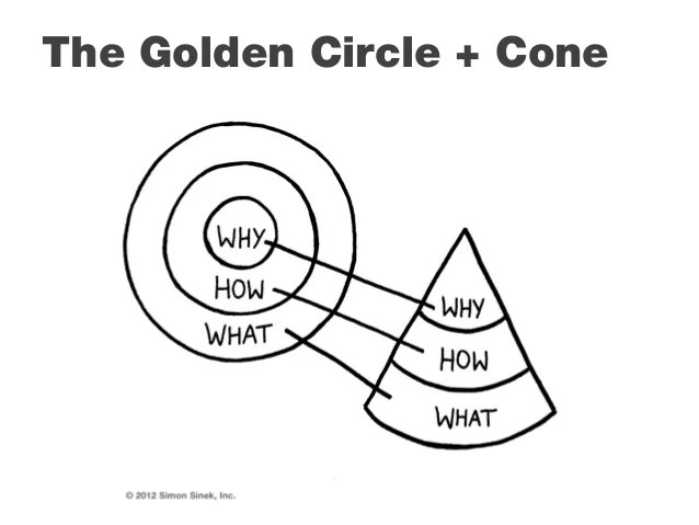 The Golden Circle + Cone