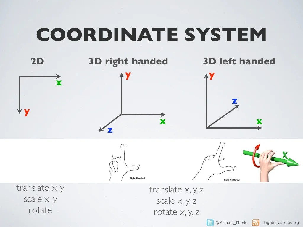 Coordinate System 2d 3d Right