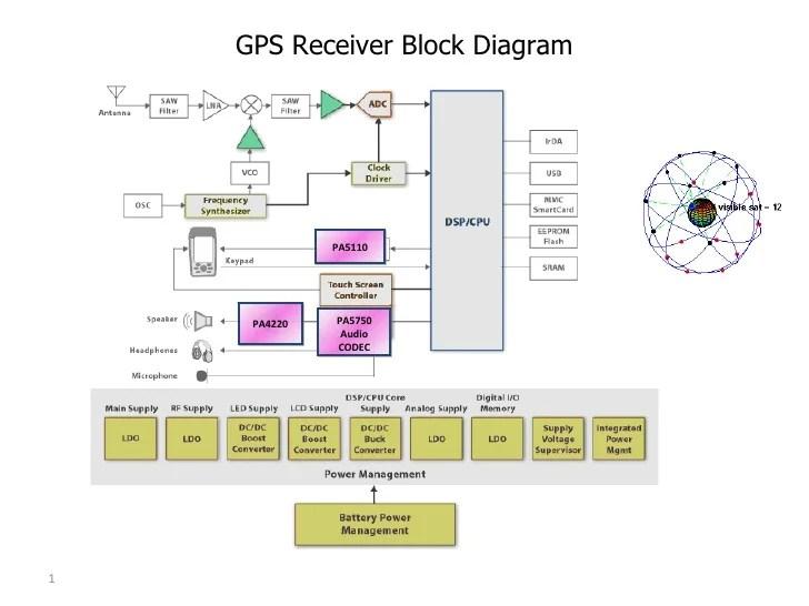 Gps analog block diagram