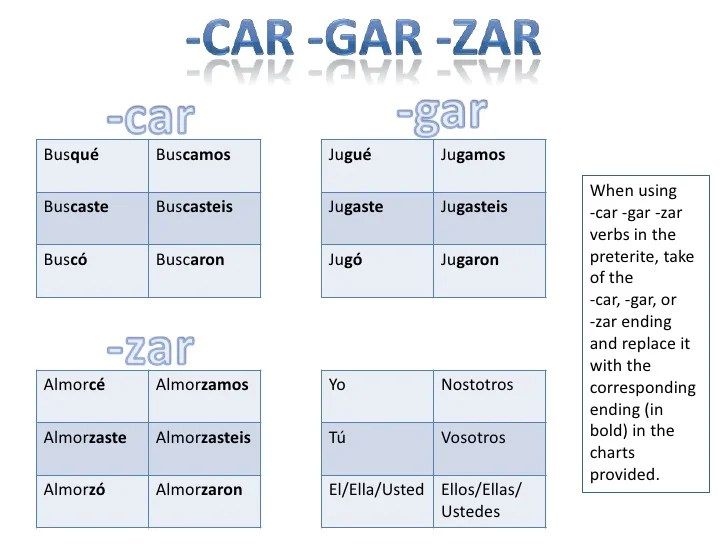 Spanish Irregular Verbs Worksheet