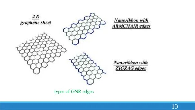 Armchair Graphene Nanoribbon Band Structure