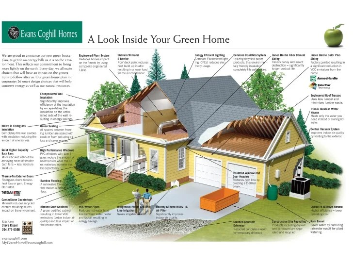 Green Home EarthCraft Home Cutaway Diagram