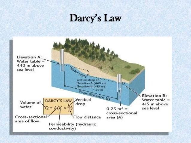Hydrostatic Head Water