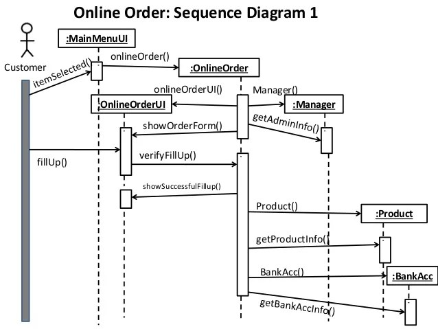 Class, Collaboration, Sequence Diagram of a sample project