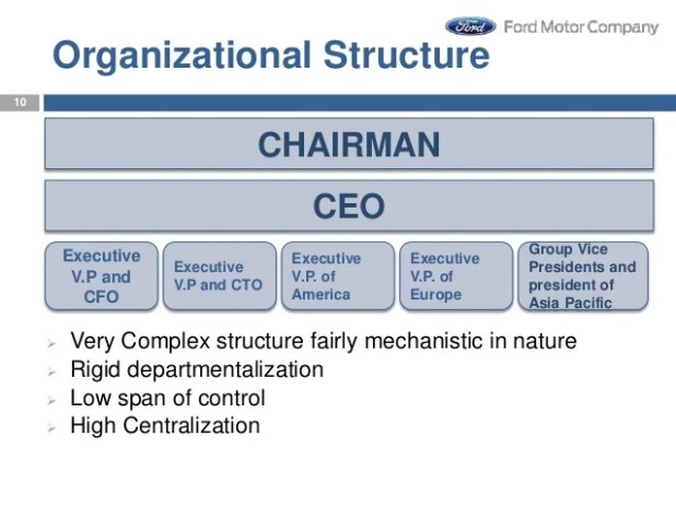 Organisational structure of ford motor company for Ford motor company marketing strategy