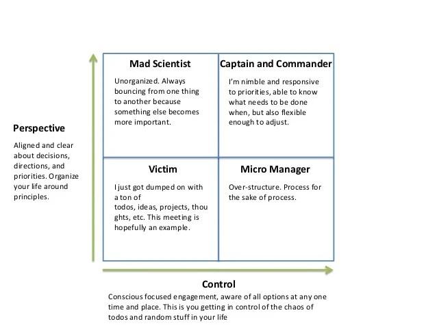 Image result for manager mad scientist commander