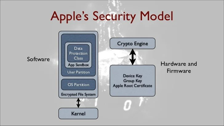 Ios Application Security Part 6