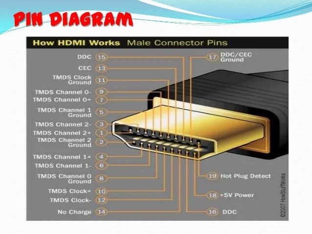 Hdmi Cable Wiring Diagram: Best Hdmi Connector Wiring Diagram Images - Electrical Circuit ,Design