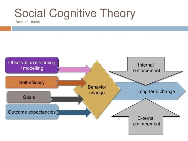 Improving Self Concept Activities