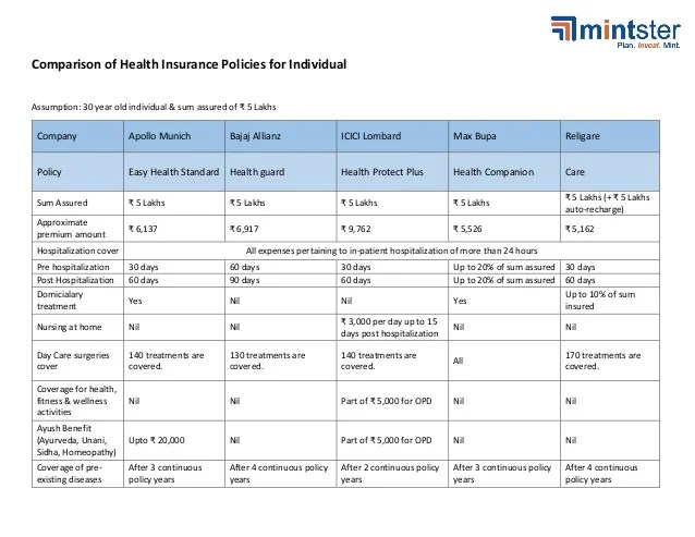 Best Health Insurance Plans Individuals